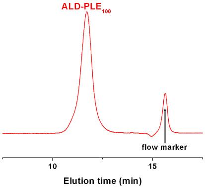 Diethoxy-poly(L-glutamic acid sodium salt) GPC Chromatogram