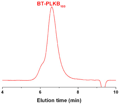 Biotinyl-poly(L-lysine hydrobromide) GPC Chromatogram