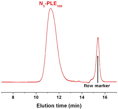 Azido-poly(L-glutamic acid sodium salt) GPC Chromatogram