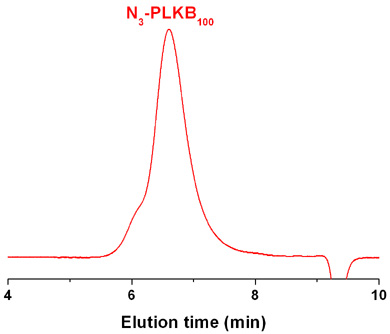 Azido-poly(L-lysine hydrobromide) GPC Chromatogram