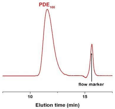 Poly(D-glutamic acid sodium salt) GPC Chromatogram