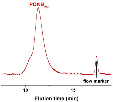 Poly(D-lysine hydrobromide) GPC Chromatogram
