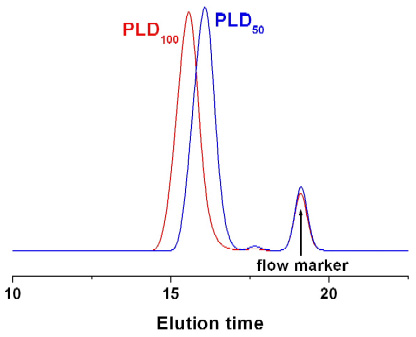 Poly(L-aspartic acid sodium salt) GPC Chromatogram