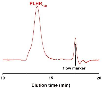 Poly(L-homoarginine hydrochloride) GPC Chromatogram