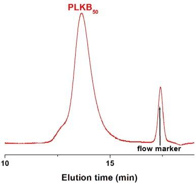 Poly(L-lysine hydrobromide) GPC Chromatogram