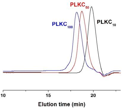 Poly(L-lysine hydrochloride) GPC Chromatogram