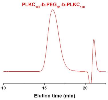 Poly(L-lysine)-block-poly(ethylene glycol)-block-poly(L-lysine) hydrochloride GPC
