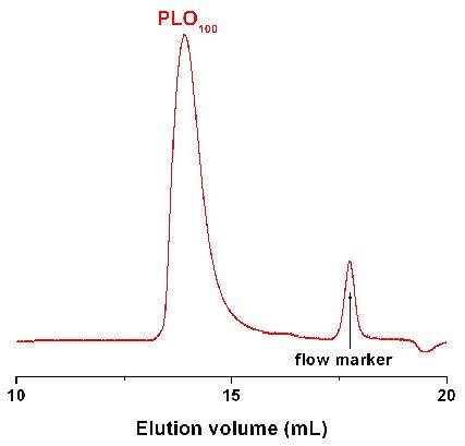 Poly(L-ornithine hydrobromide) GPC Chromatogram