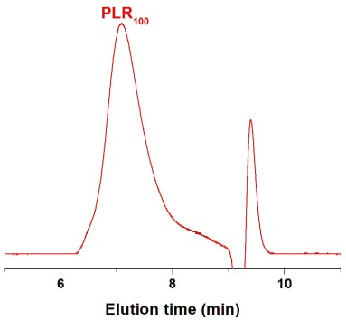 Poly(L-arginine hydrochloride) GPC Chromatogram