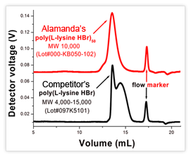 GPC of Alamanda's well-defined polyamino acid vs. a competitor's product