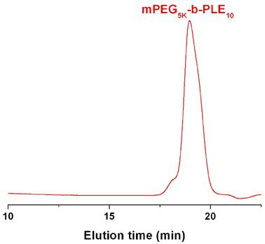 Methoxy-poly(ethylene glycol)-block-poly(L-glutamic acid sodium salt) GPC