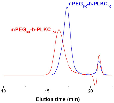 Methoxy-poly(ethylene glycol)-block-poly(L-lysine hydrochloride) GPC