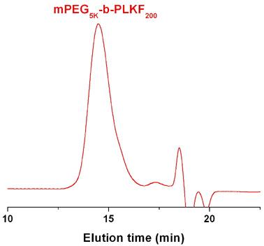 Methoxy-poly(ethylene glycol)-block-poly(L-lysine trifluoroacetate) GPC