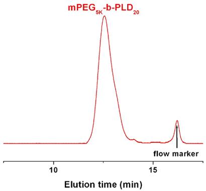 Methoxy-poly(ethylene glycol)-block-poly(L-aspartic acid sodium salt) GPC