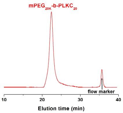 Methoxy-poly(ethylene glycol)-block-poly(L-lysine hydrochloride) GPC Chromatogram