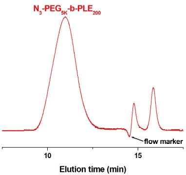 Azido-poly(ethylene glycol)-block-poly(L-glutamic acid sodium salt) GPC Chromatogram