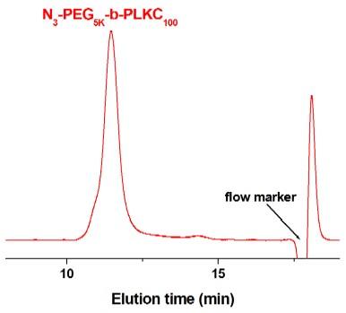 Azido-poly(ethylene glycol)-block-poly(L-lysine hydrochloride) GPC Chromatogram