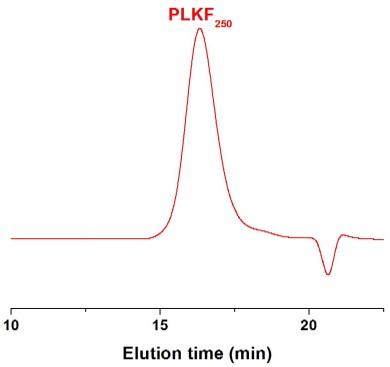 Poly(L-lysine trifluoroacetate) GPC Chromatogram